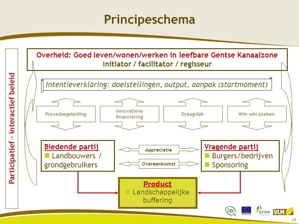 Principeschema Overheid: Goed leven/wonen/werken in leefbare Gentse Kanaalzone. Initiator / facilitator / regisseur.