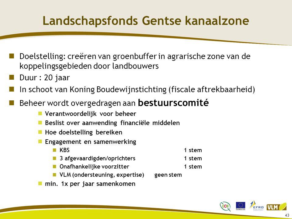Landschapsfonds Gentse kanaalzone