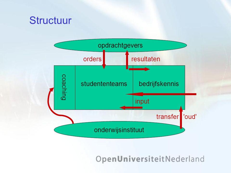 Structuur orders opdrachtgevers resultaten onderwijsinstituut coaching