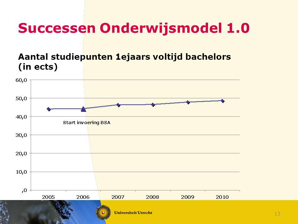 Successen Onderwijsmodel 1.0