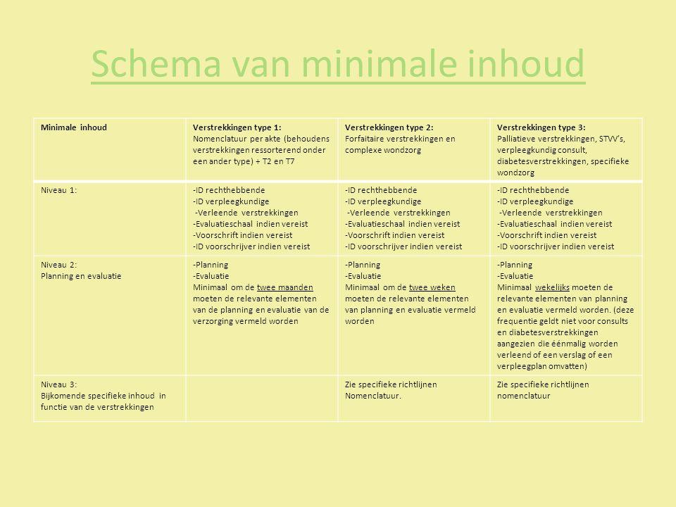 Schema van minimale inhoud