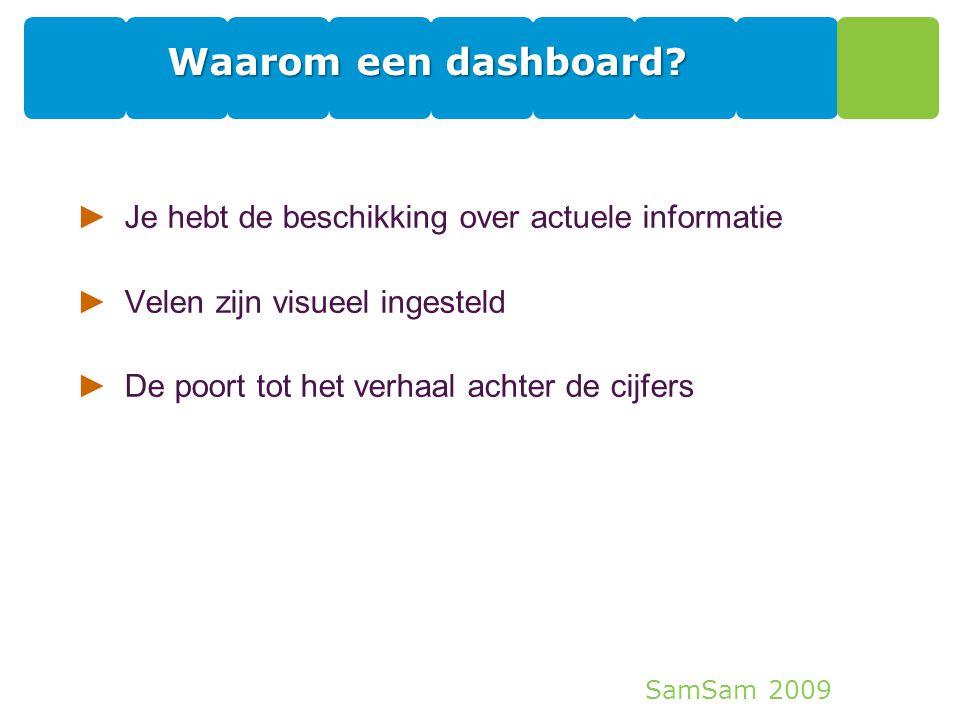 Waarom een dashboard Je hebt de beschikking over actuele informatie