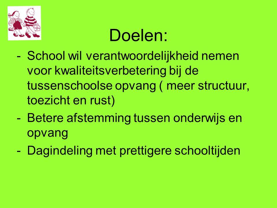 Doelen: School wil verantwoordelijkheid nemen voor kwaliteitsverbetering bij de tussenschoolse opvang ( meer structuur, toezicht en rust)