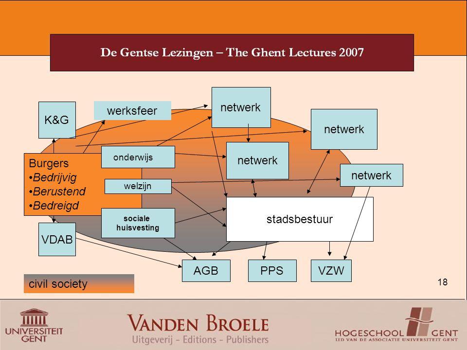 netwerk K&G werksfeer netwerk netwerk Burgers Bedrijvig Berustend