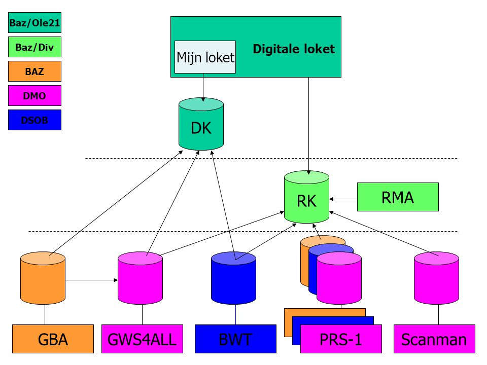 Digitale loket DK RK RMA PRS-1 PRS-1 GBA GWS4ALL BWT PRS-1 Scanman