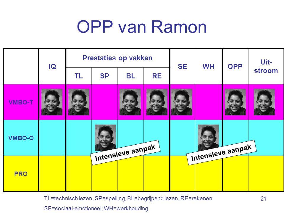 OPP van Ramon IQ Prestaties op vakken SE WH OPP Uit-stroom TL SP BL RE