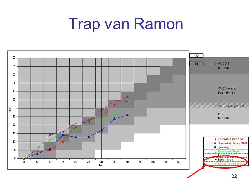 Trap van Ramon