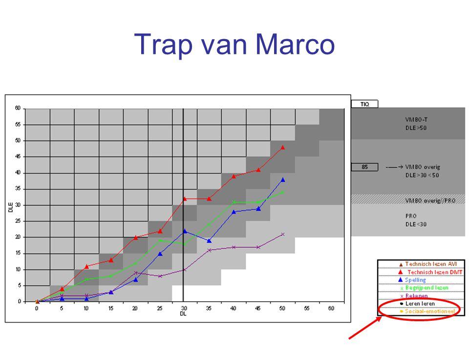 Trap van Marco