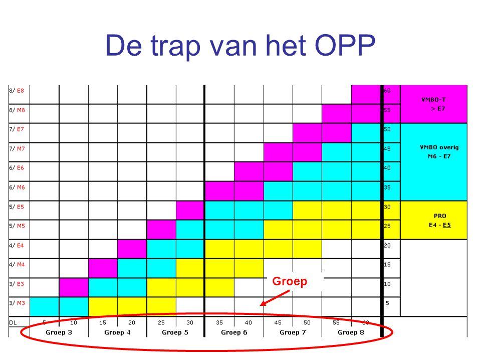 De trap van het OPP Groep