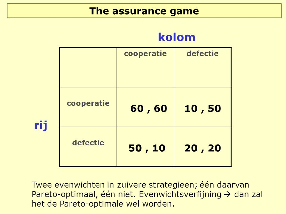 kolom rij The assurance game 60 , 60 10 , 50 50 , 10 20 , 20