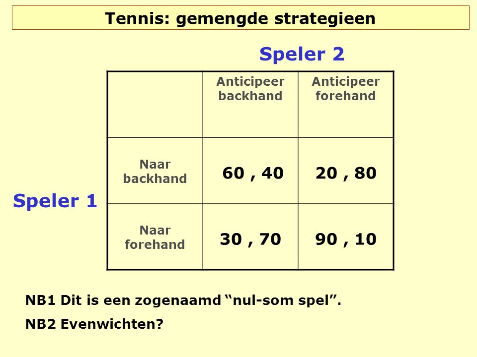 Tennis: gemengde strategieen