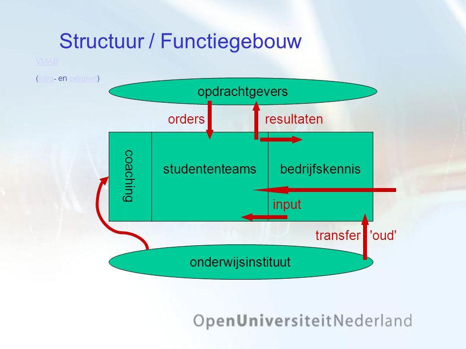 Structuur / Functiegebouw