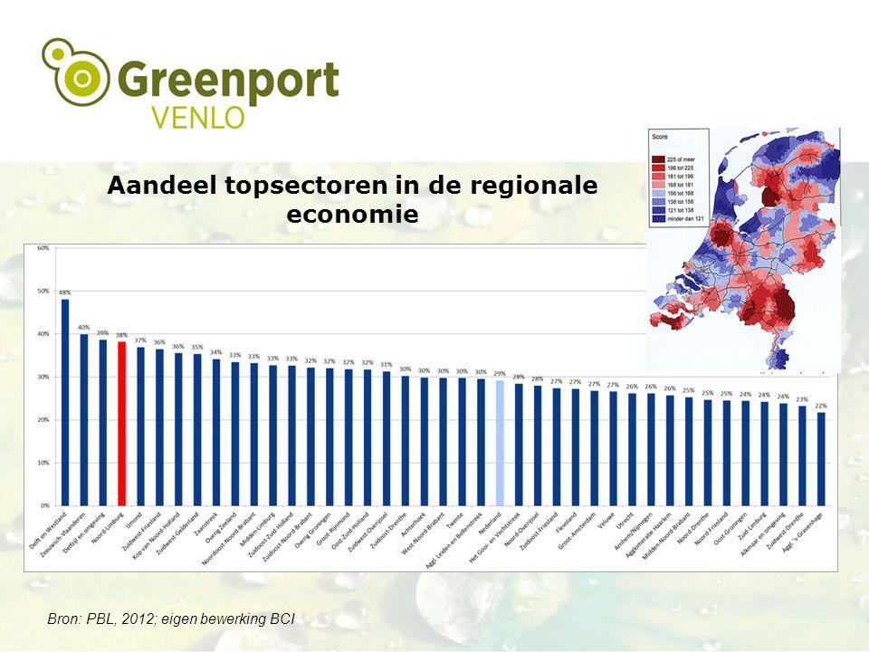 Aandeel topsectoren in de regionale economie