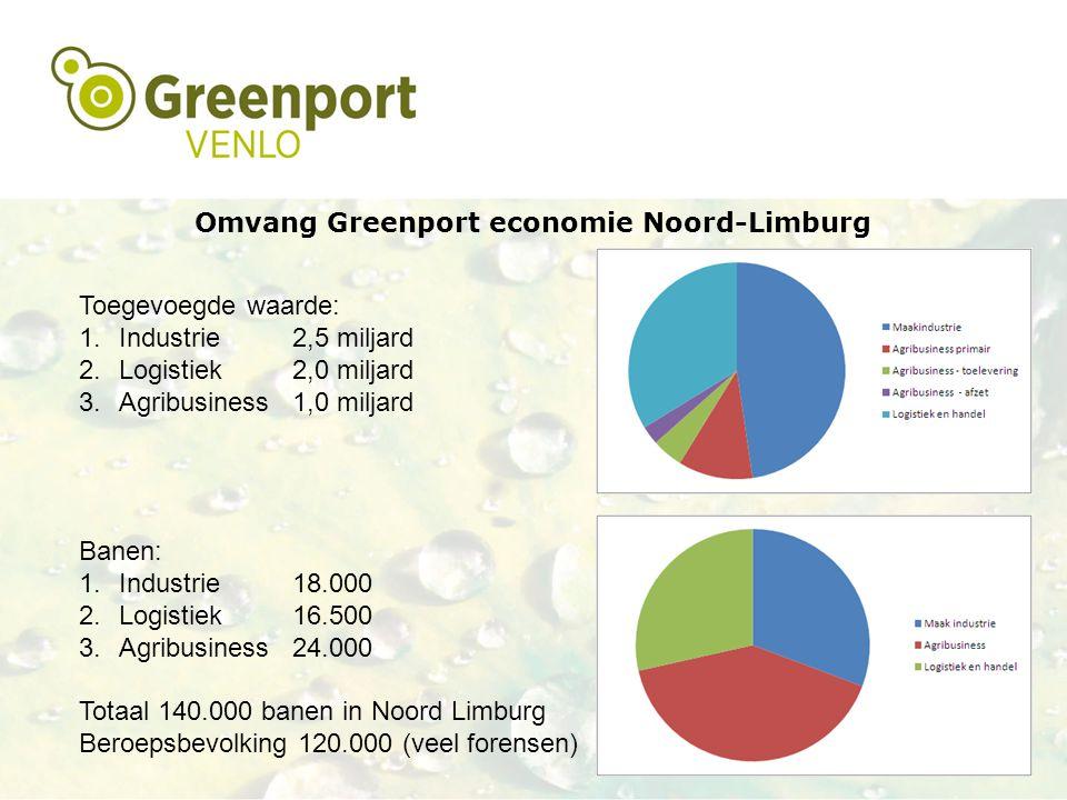 Omvang Greenport economie Noord-Limburg