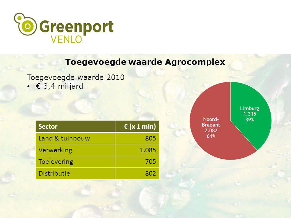 Toegevoegde waarde Agrocomplex