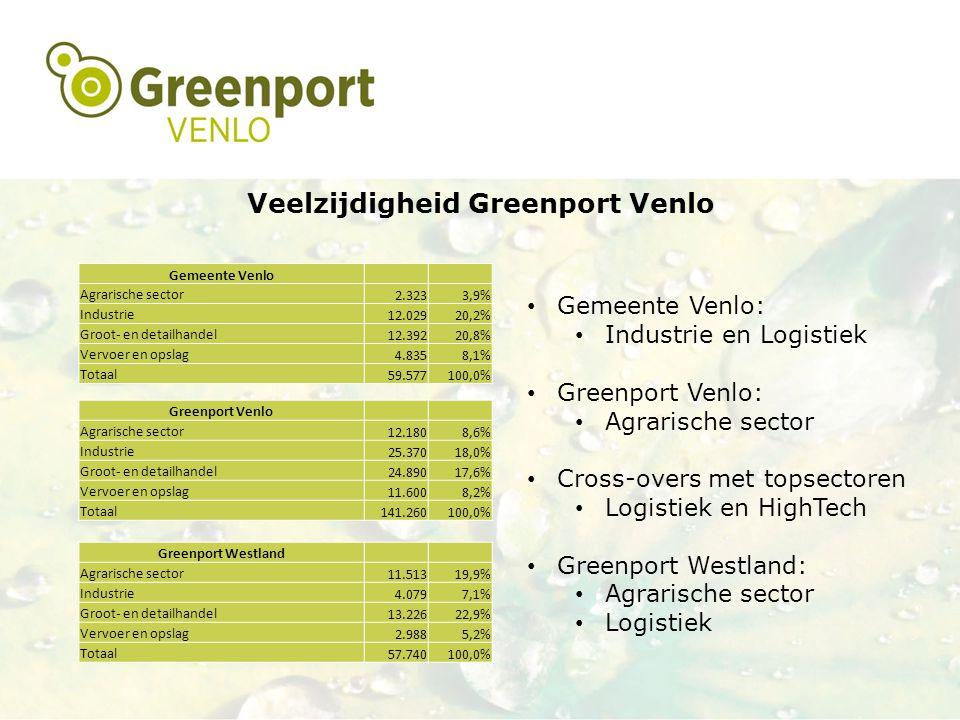 Veelzijdigheid Greenport Venlo