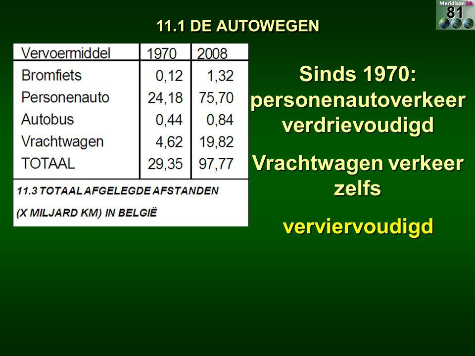 Sinds 1970: personenautoverkeer verdrievoudigd
