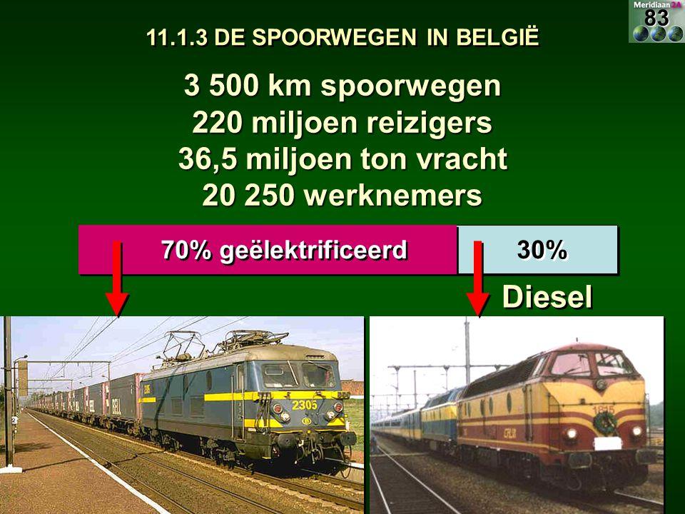 11.1.3 DE SPOORWEGEN IN BELGIË