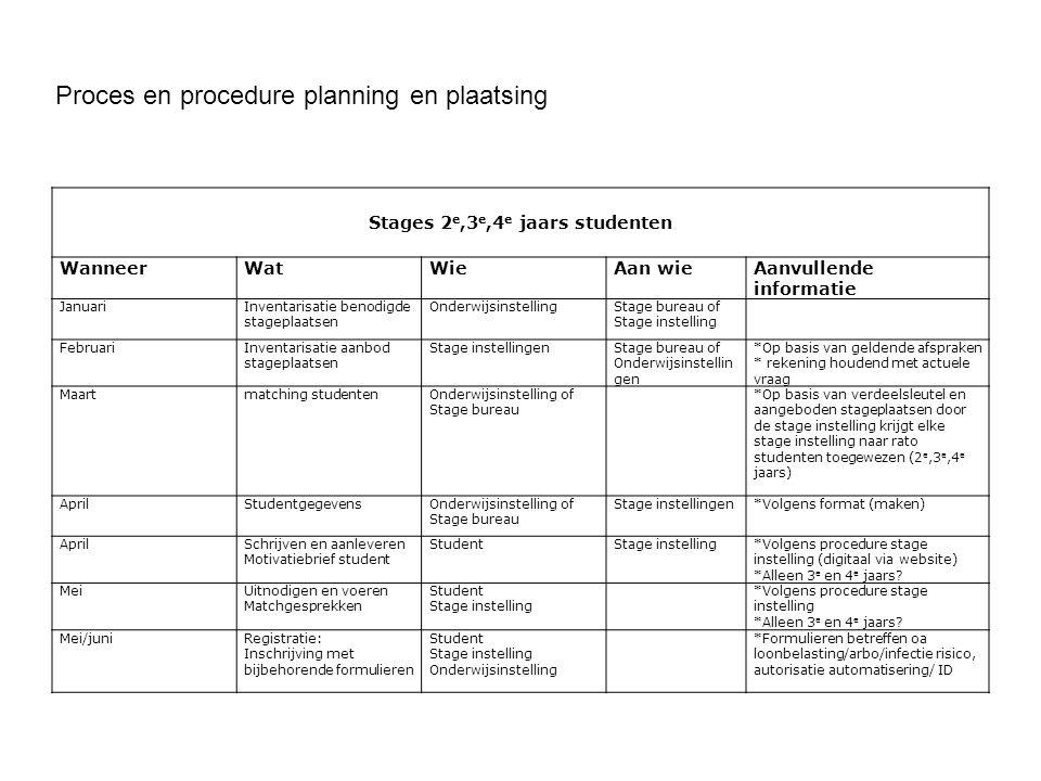 Proces en procedure planning en plaatsing