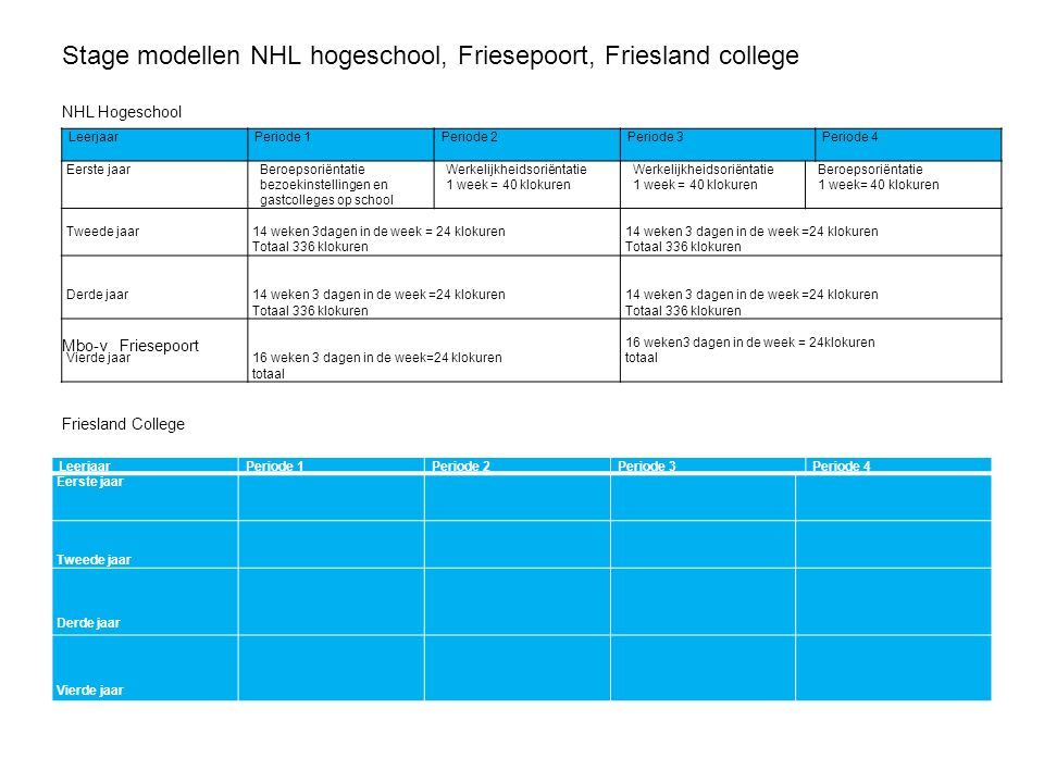 Stage modellen NHL hogeschool, Friesepoort, Friesland college NHL Hogeschool