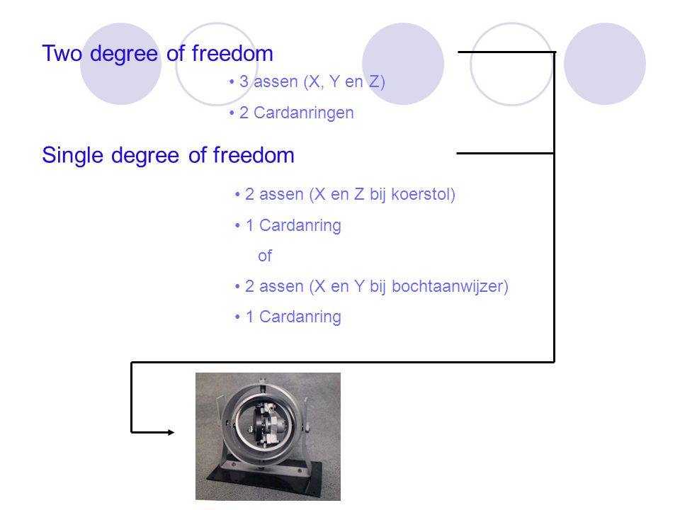 Single degree of freedom