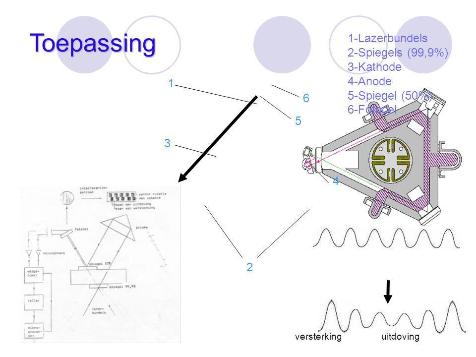 Toepassing 1-Lazerbundels 2-Spiegels (99,9%) 3-Kathode 4-Anode