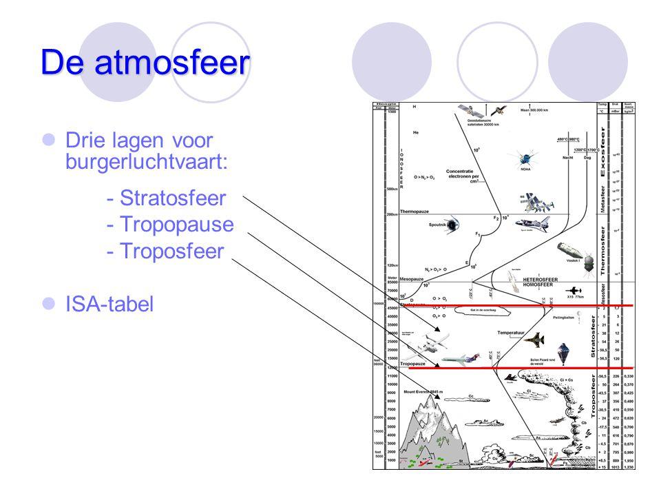 De atmosfeer Drie lagen voor burgerluchtvaart: - Stratosfeer