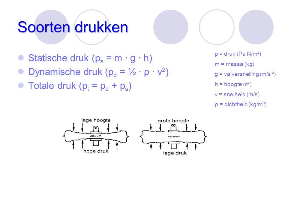Soorten drukken Statische druk (ps = m · g · h)