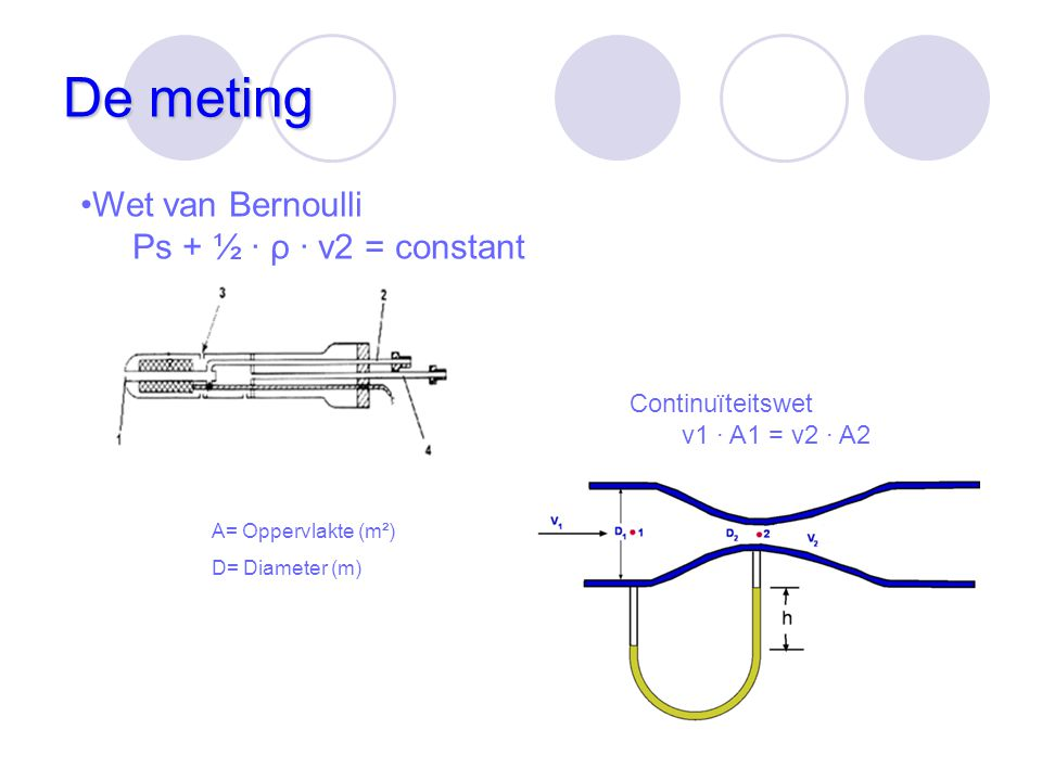 De meting Wet van Bernoulli Ps + ½ · ρ · v2 = constant