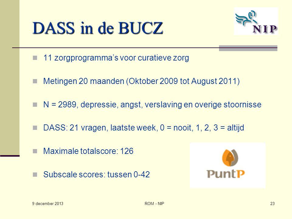 DASS in de BUCZ 11 zorgprogramma's voor curatieve zorg