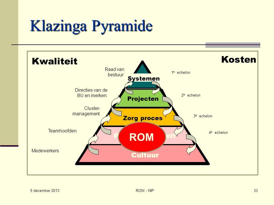 Klazinga Pyramide ROM Kosten Kwaliteit Professionaliteit Cultuur