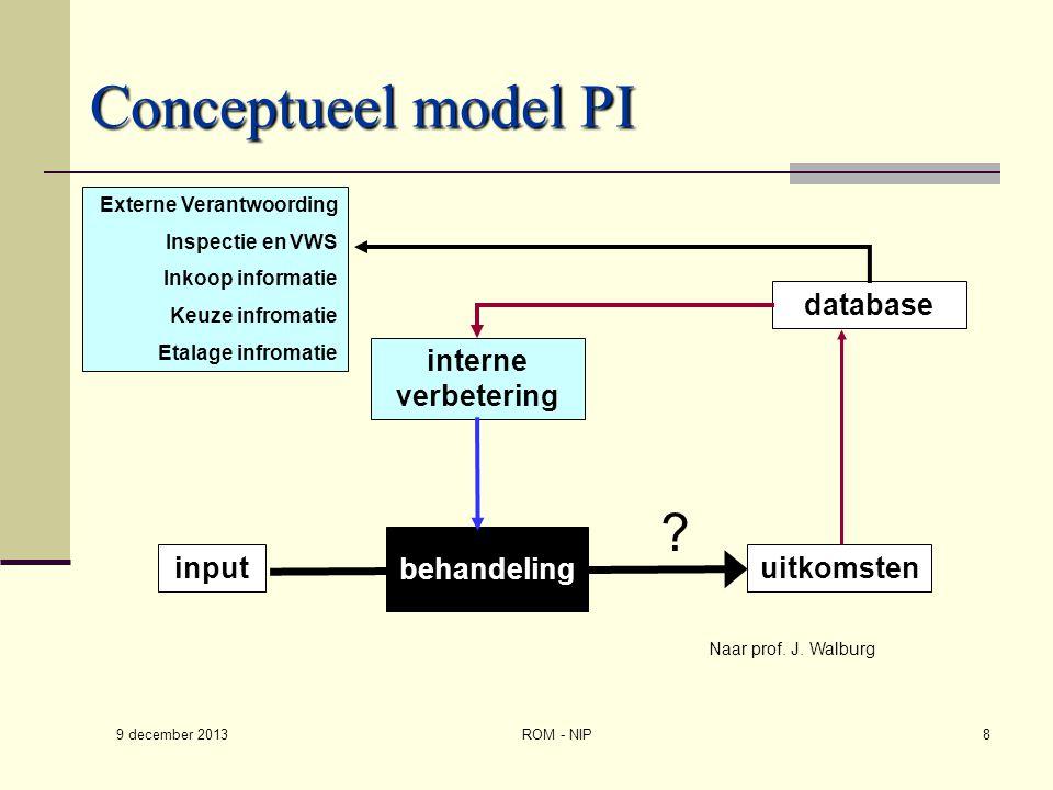 Conceptueel model PI database interne verbetering behandeling input