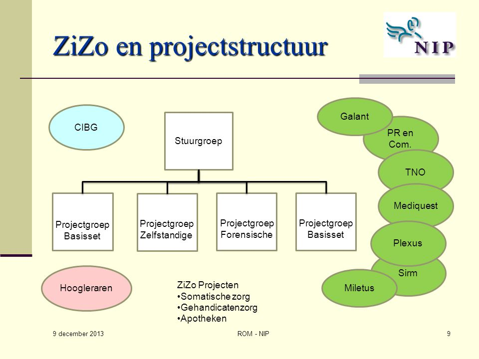ZiZo en projectstructuur