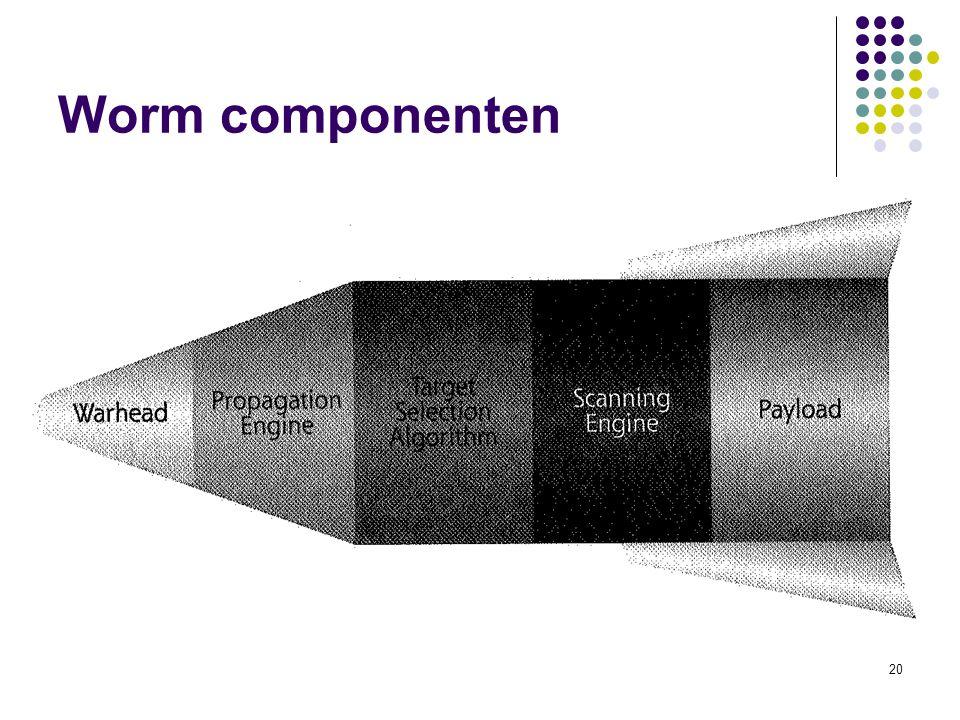 Worm componenten
