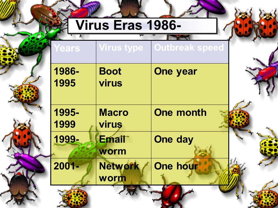 Virus Eras Years Boot virus One year