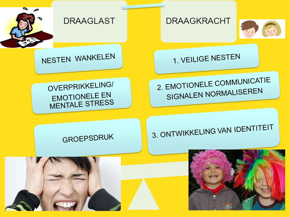 EMOTIONELE EN MENTALE STRESS GROEPSDRUK 2. EMOTIONELE COMMUNICATIE