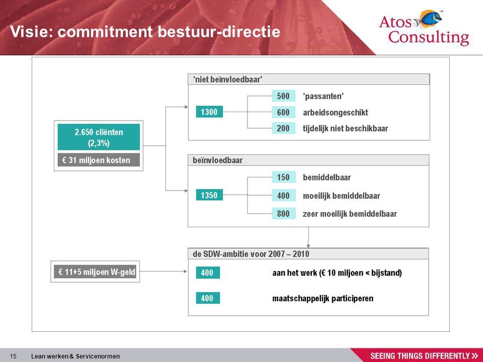 Visie: commitment bestuur-directie