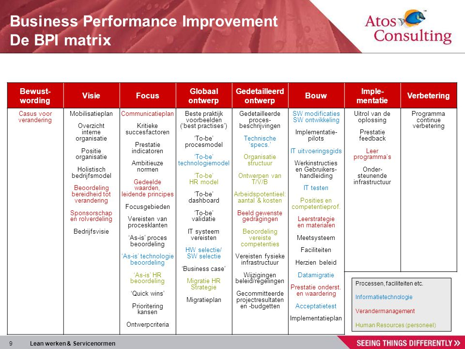 Business Performance Improvement De BPI matrix