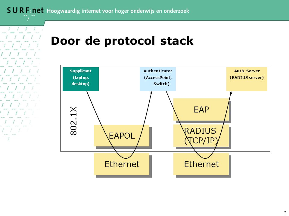 Door de protocol stack EAP 802.1X EAPOL RADIUS (TCP/IP) Ethernet