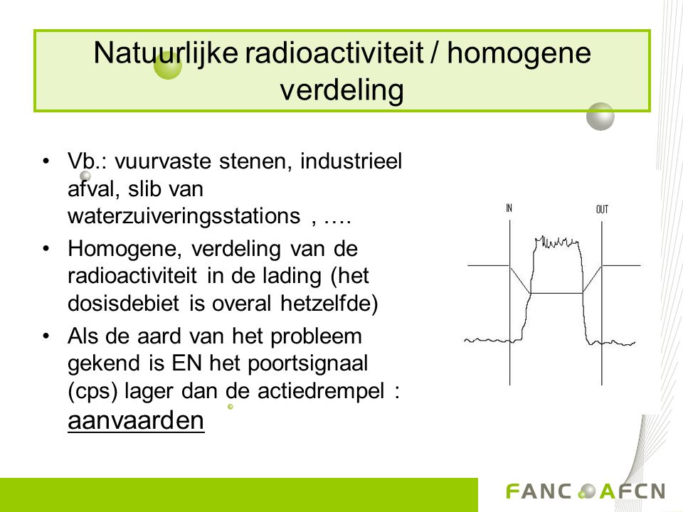 Natuurlijke radioactiviteit / homogene verdeling