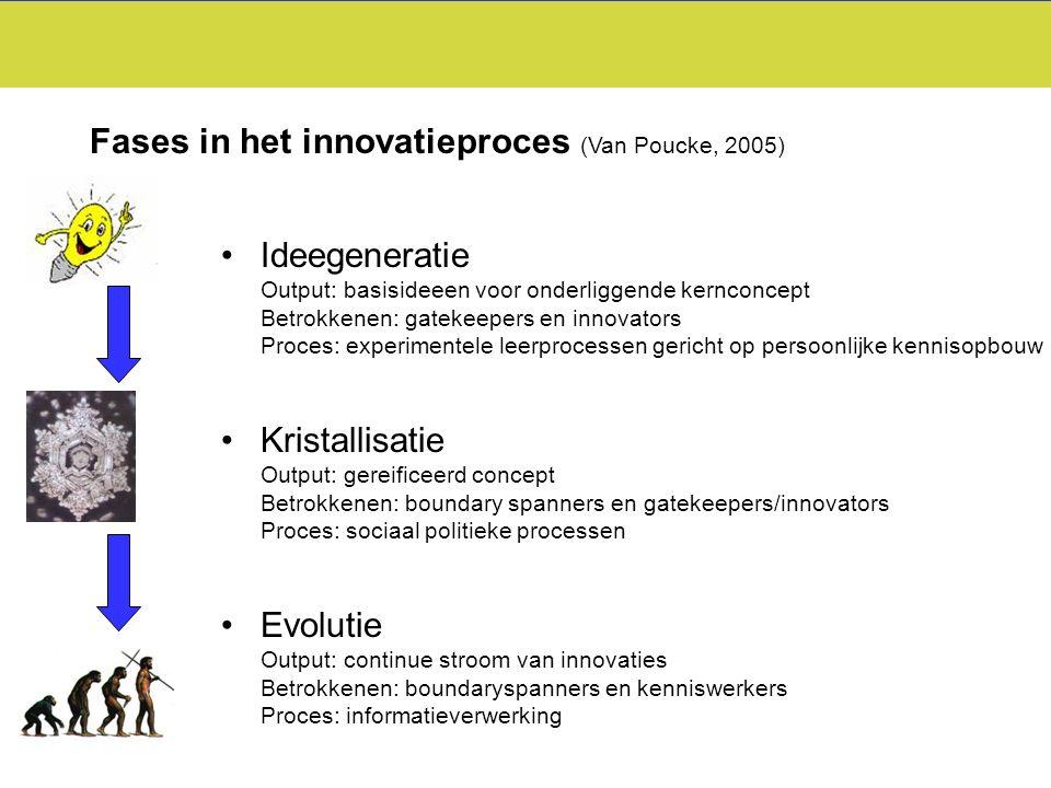 Fases in het innovatieproces (Van Poucke, 2005)