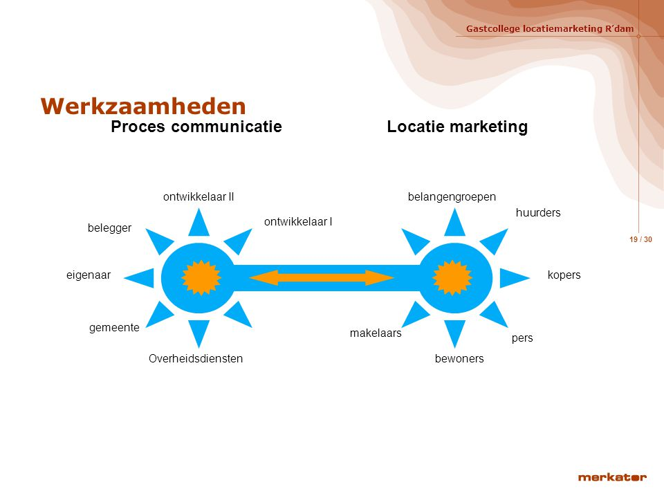 Werkzaamheden Proces communicatie Locatie marketing ontwikkelaar II
