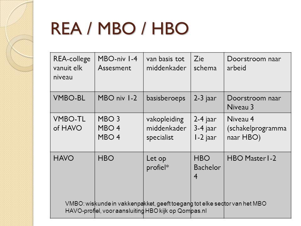 REA / MBO / HBO REA-college vanuit elk niveau MBO-niv 1-4 Assesment