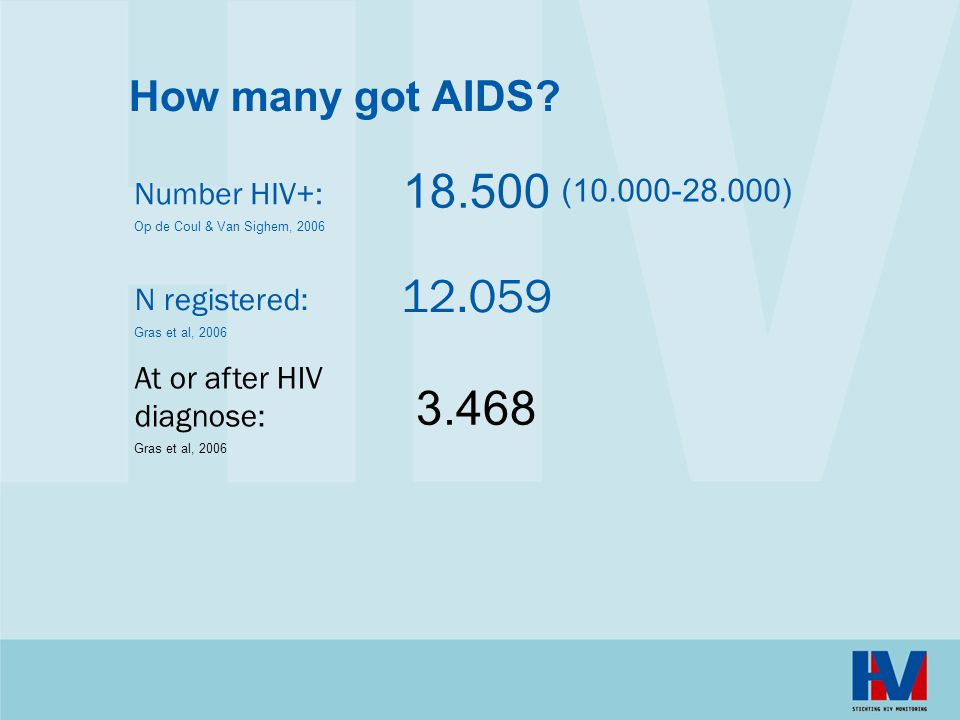 18.500 12.059 3.468 How many got AIDS Number HIV+: (10.000-28.000)