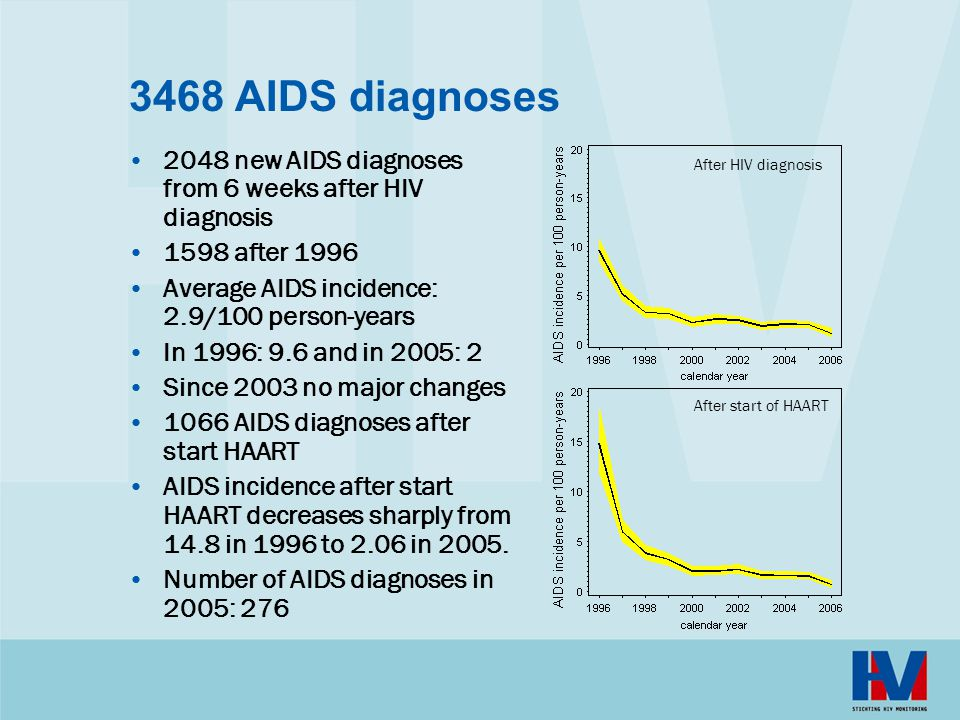 3468 AIDS diagnoses 2048 new AIDS diagnoses from 6 weeks after HIV diagnosis. 1598 after 1996. Average AIDS incidence: 2.9/100 person-years.