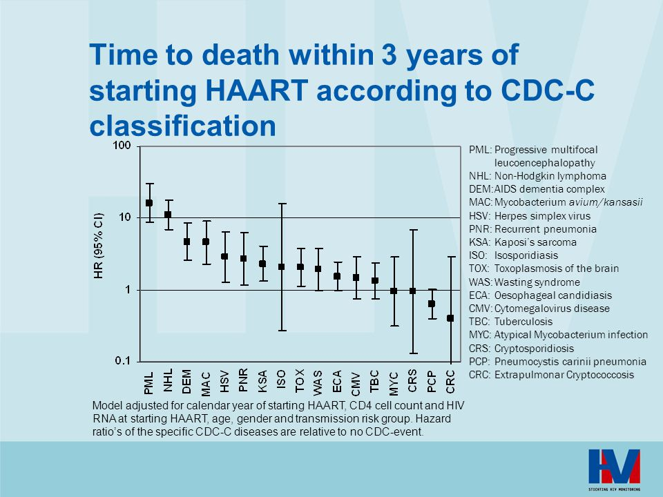 Time to death within 3 years of starting HAART according to CDC-C classification