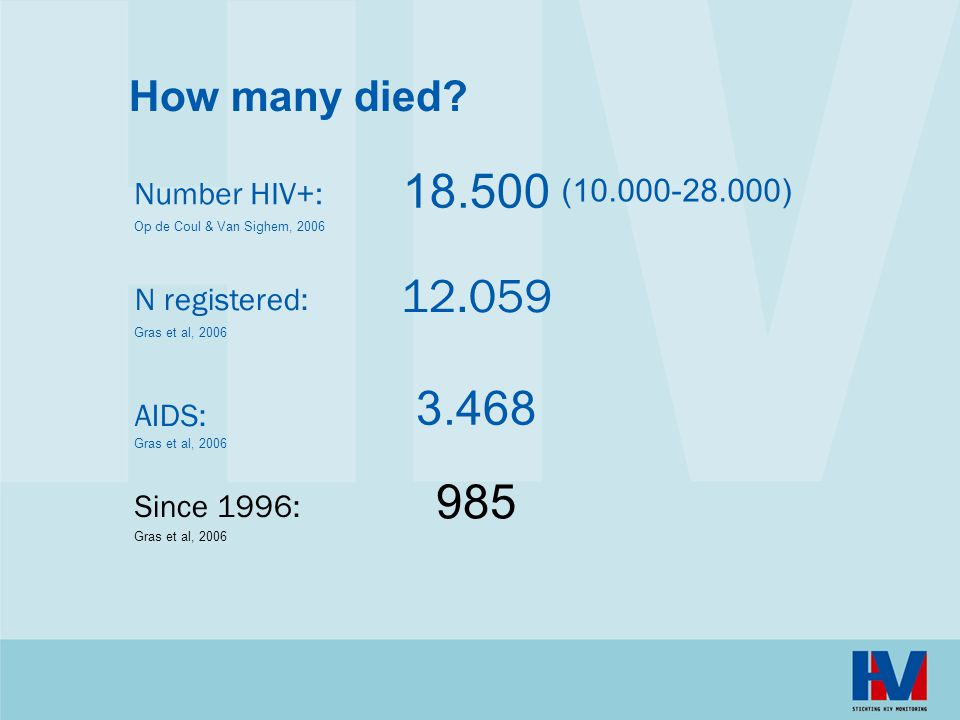 18.500 12.059 3.468 985 How many died Number HIV+: (10.000-28.000)
