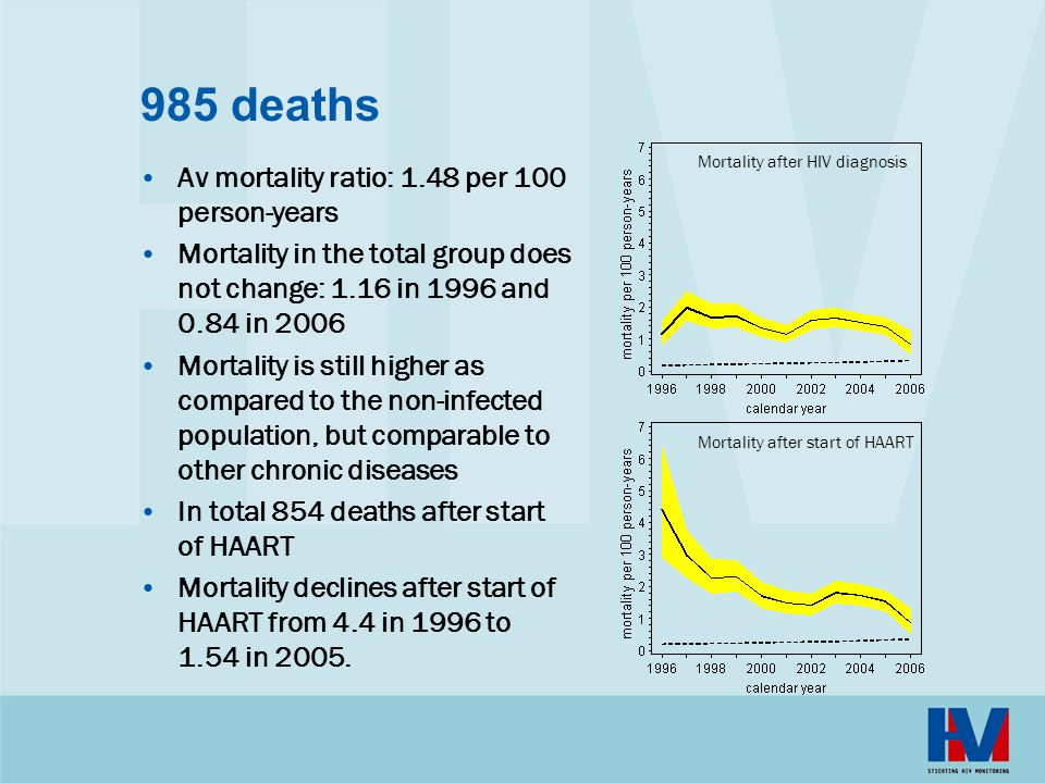985 deaths Av mortality ratio: 1.48 per 100 person-years