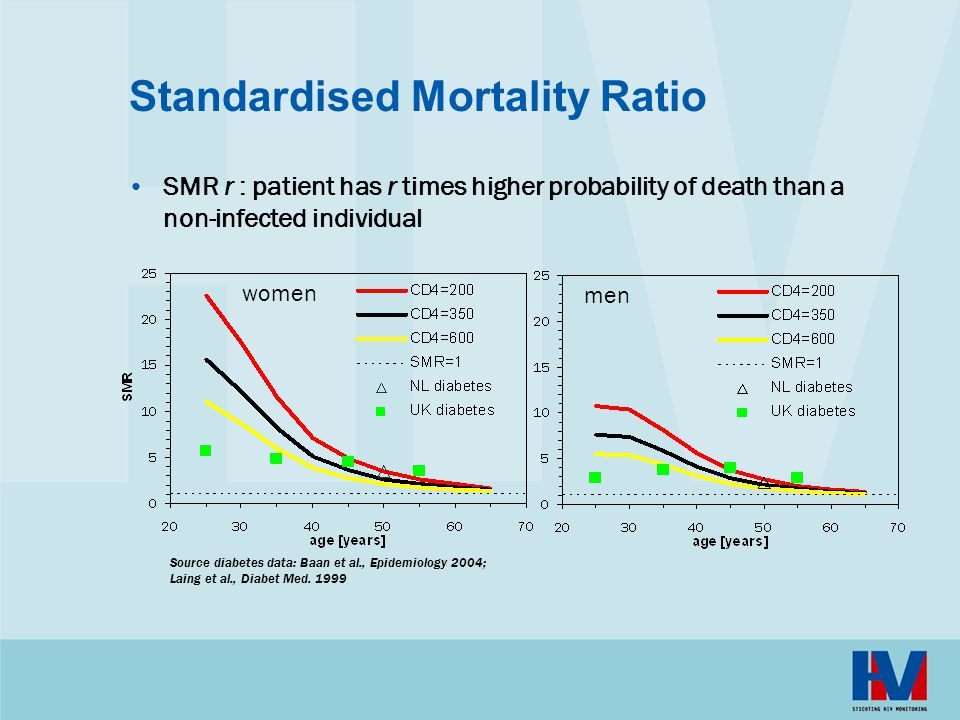 Standardised Mortality Ratio