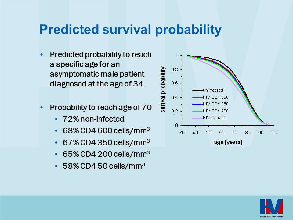 Predicted survival probability
